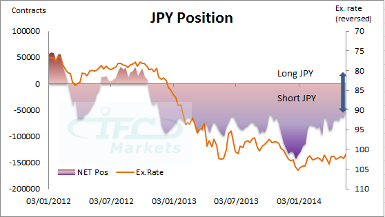 JPY Position