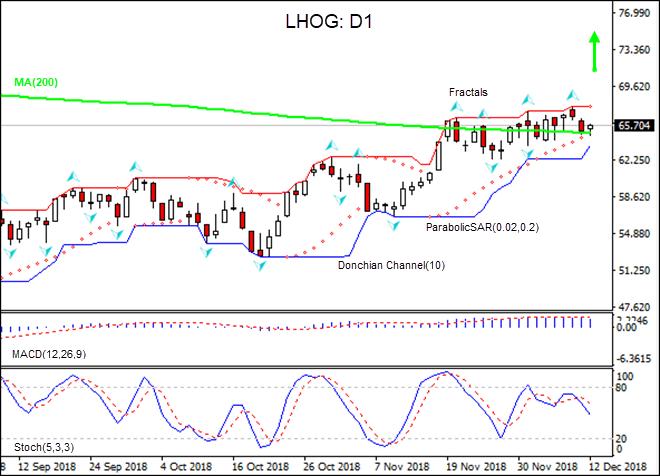 LHOG test MA(200)  12/13/2018 Technical Analysis  IFC Markets
