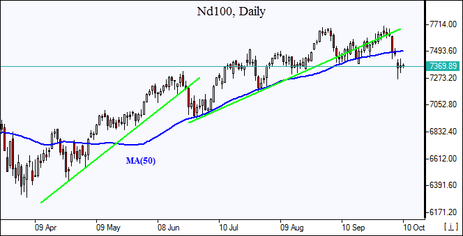 Nd100 below MA(50) 10/10/2018 Market Overview IFCM Markets chart