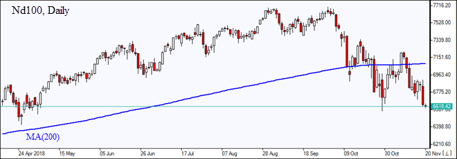 Nd100  falls farther from MA(200) Market Overview IFC Markets chart