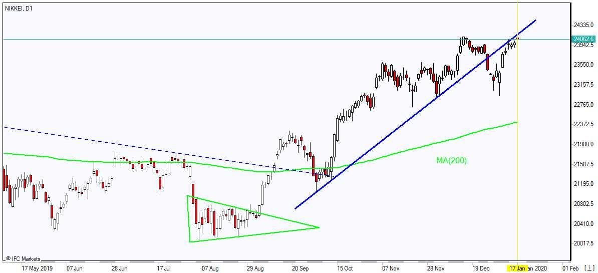 NIKKEI rising above MA(200) 1/17/2020 Market Overview IFC Markets chart