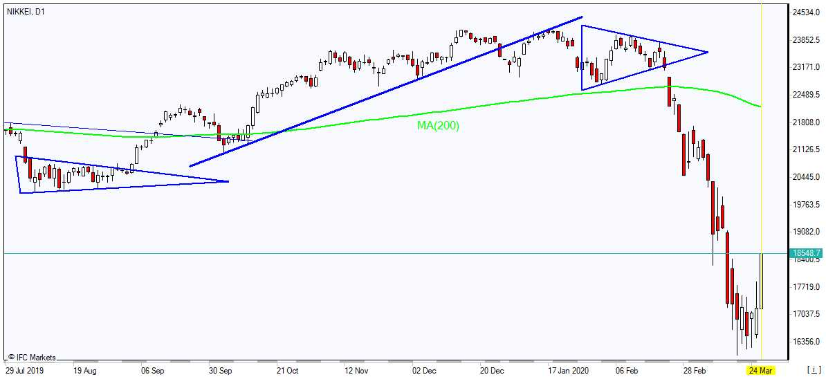 Nikkei recovers below MA(200) 3/24/2020 Market Overview IFC Markets chart