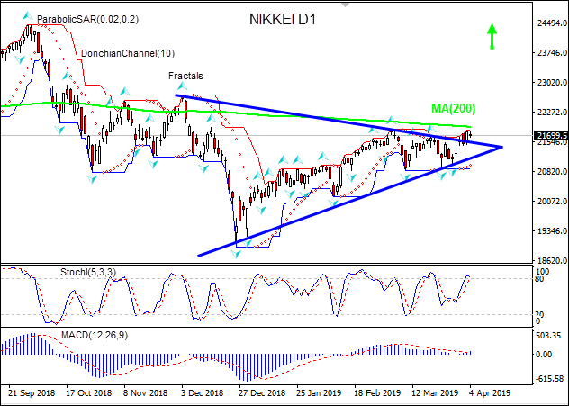 NIKKEI closes above resistance line 04/04/2019 Technical Analysis IFC Markets chart