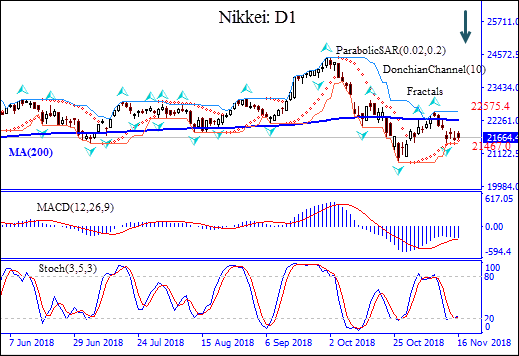 NIKKEI stays below MA(200) Technical Analysis OFC Markets chart