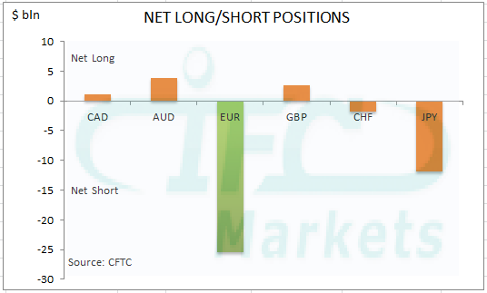 Net Long or Short Positions