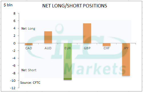 Net Long or Short Positions