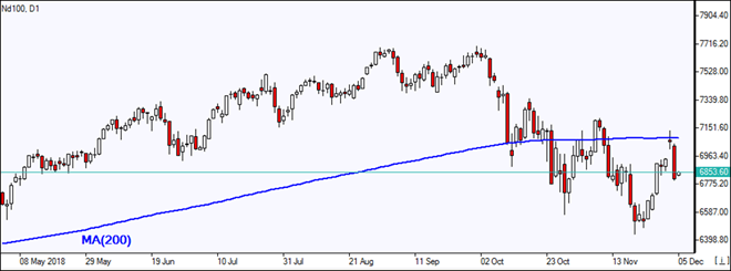 Nasdaq sinks after failure to breach MA(200) Market Overview IFC Markets chart