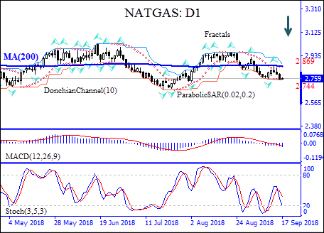 C-NATGAS Price Forecast   Increasing US storage build