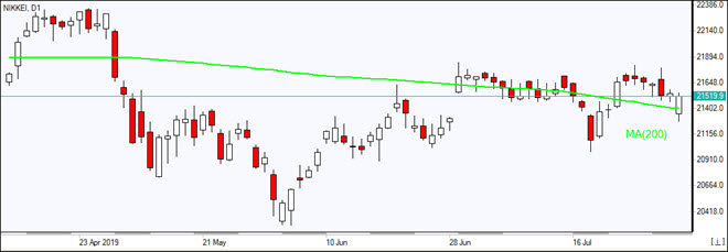 Nikkei closes above MA(200)    08/01/2019 Market Overview IFC Markets chart