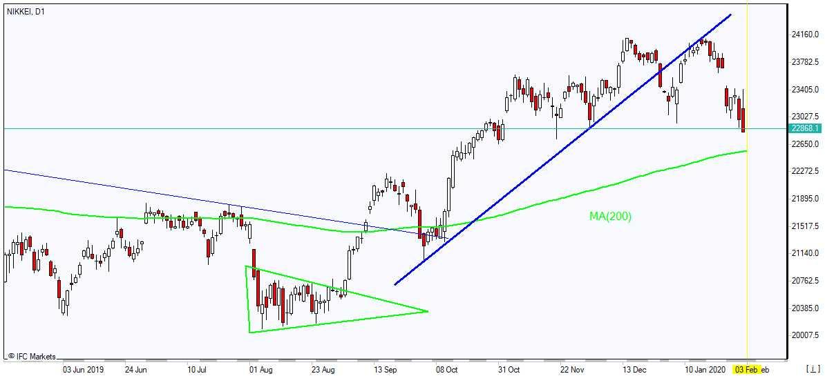 Nikkei falling toward MA(200) 2/3/2020 Market Overview IFC Markets chart