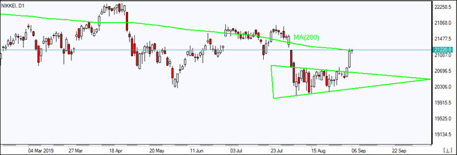 NIKKEI tests MA(200) out of consolidation triangle    09/06/2019 Market Overview IFC Markets chart