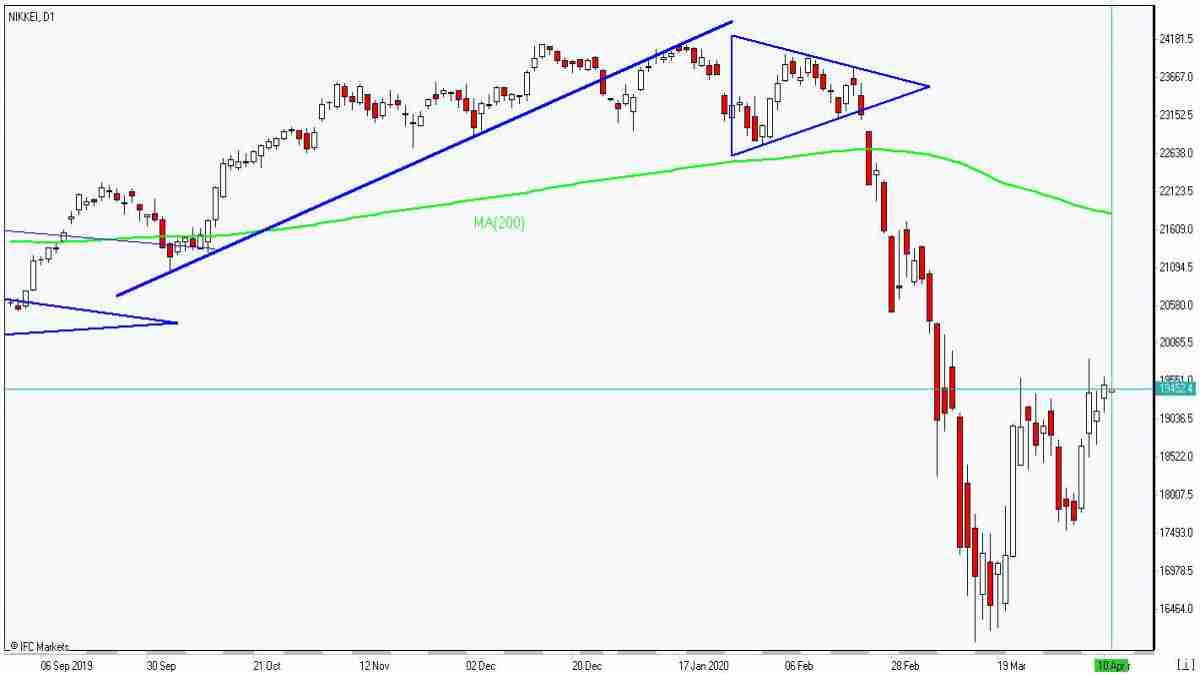 Nikkei rises toward MA(200) 4/10/2020 Market Overview IFC Markets chart