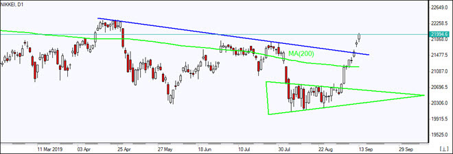 Nikkei rises above MA(200)    09/13/2019 Market Overview IFC Markets chart