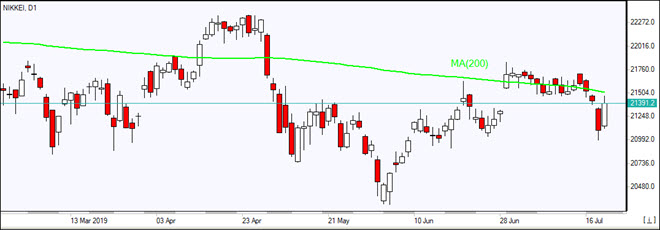 Nikkei approaches MA(200)    07/19/2019 Market Overview IFC Markets chart