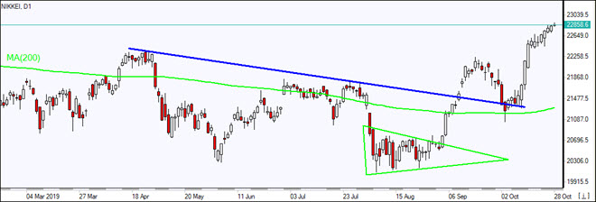 Nikkei rising above MA(200)   10/28/2019 Market Overview IFC Markets chart