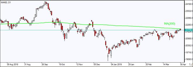 Nikkei  testing MA(200)    04/08/2019 Market Overview IFC Markets chart