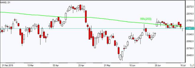 DE30 tests MA(200)    07/17/2019 Market Overview IFC Markets chart