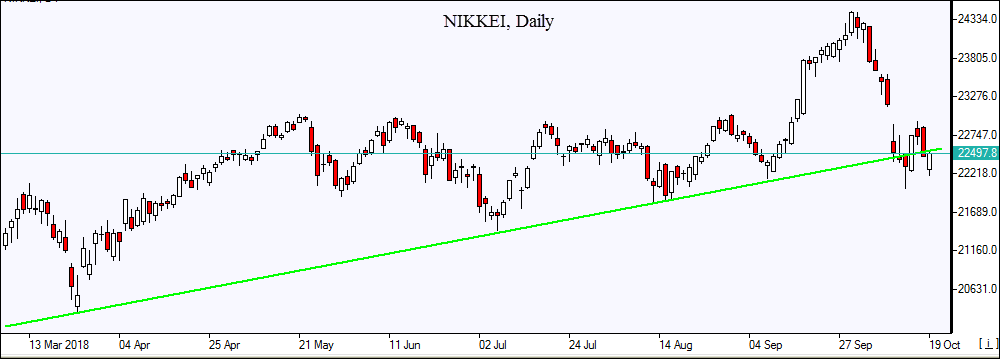 NIKKEI tests support line 10/19/2018 Market Overview IFCM Markets chart