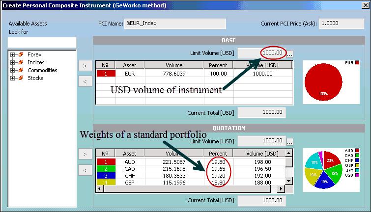 процесс создания индикатора EURi в платформе NetTradeX