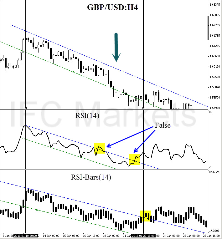 RSI Bars Indicator | Forex Oscillator | IFCM India