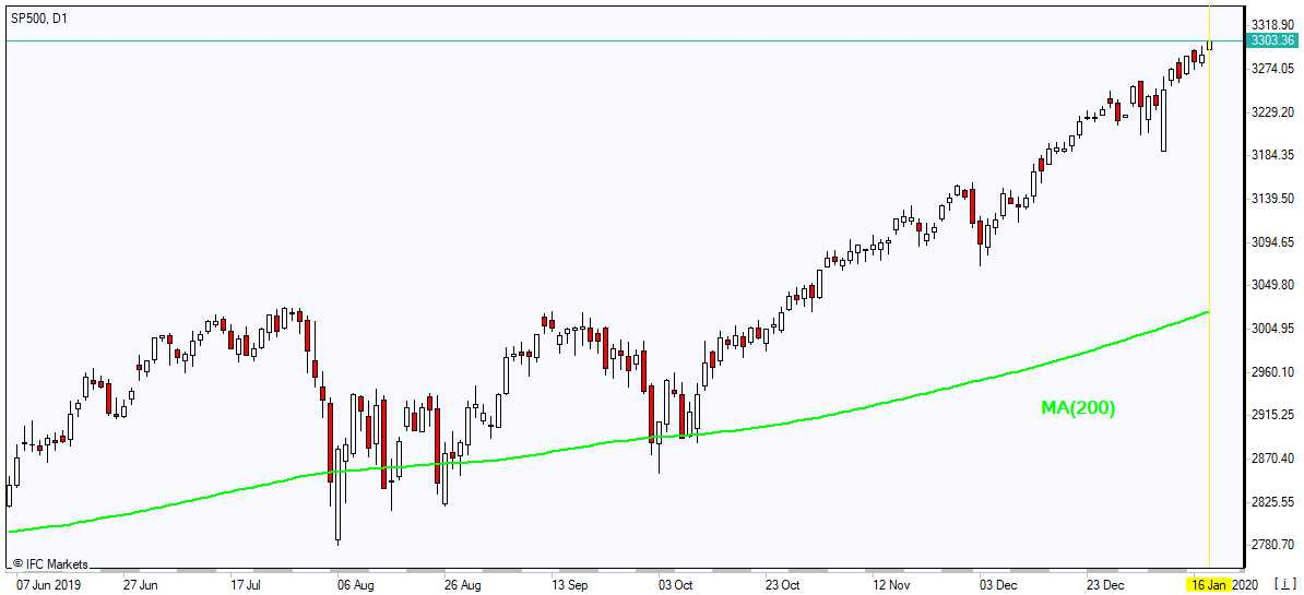 SP500 rising above MA(200) 1/16/2020 Market Overview IFC Markets chart