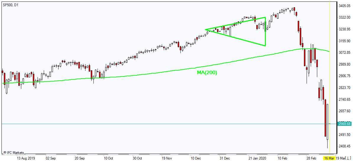 SP500 plunging below MA(200) 3/16/2020 Market Overview IFC Markets chart
