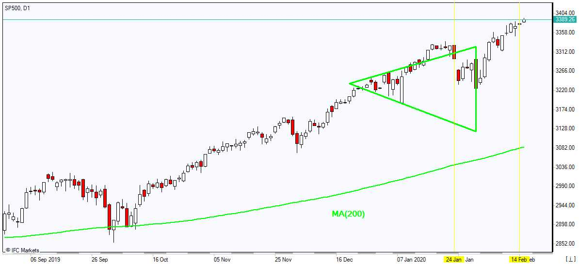 SP500 rallies above MA(200) 2/17/2020 Market Overview IFC Markets chart