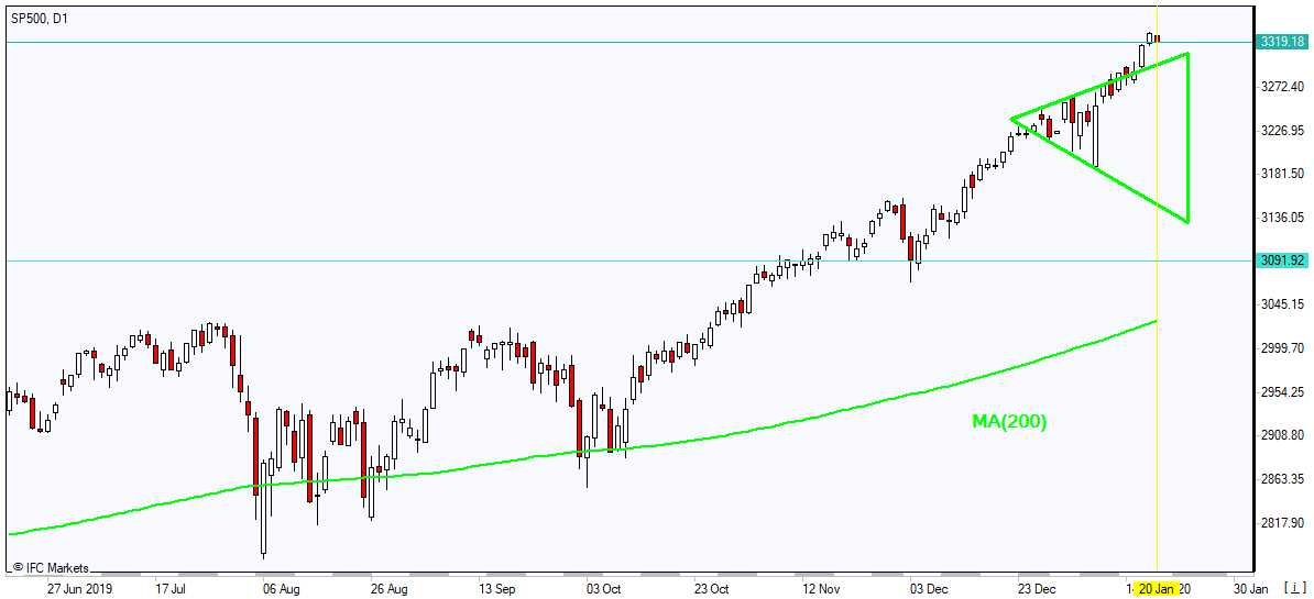 SP500 rising above MA(200) 1/20/2020 Market Overview IFC Markets chart