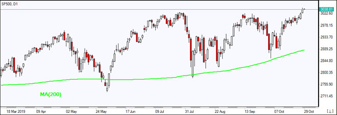 SP500 rising above MA(200)   10/29/2019 Market Overview IFC Markets chart