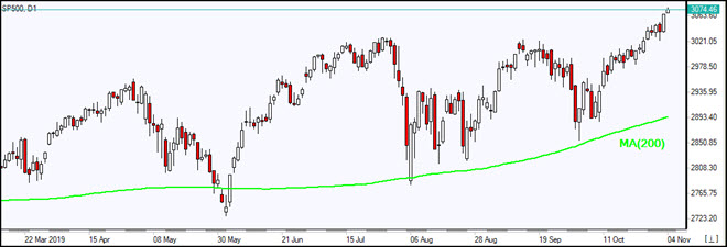 SP500 rising above MA(200)   11/4/2019 Market Overview IFC Markets chart