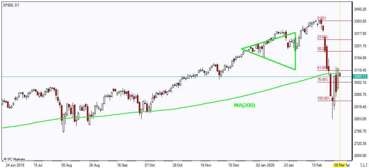 SP500 recovering toward MA(200) 3/5/2020 Market Overview IFC Markets chart