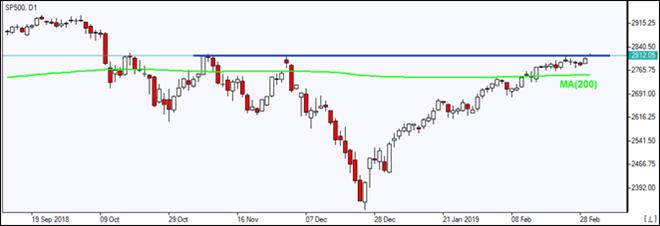 SP500 testing major resistance line  03/04/2019 Market Overview IFC Markets chart