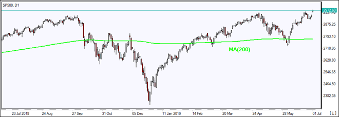 SP500 gains above MA(200)   07/01/2019 Market Overview IFC Markets chart
