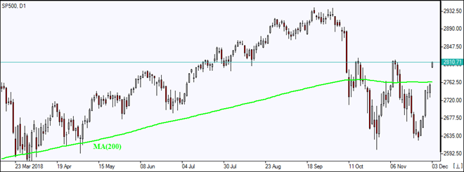 SP500 jumps above MA(200) Market Overview IFC Markets chart