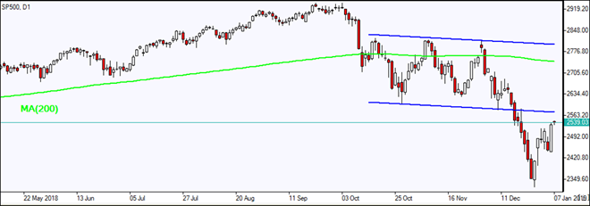 SP500 retraces toward channel  01/07/2019 Market Overview IFC Markets chart