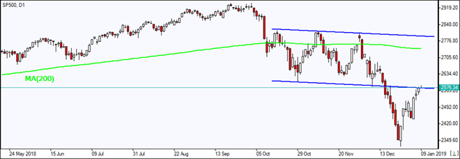 SP500 retraces into descending channel   01/09/2019 Market Overview IFC Markets chart