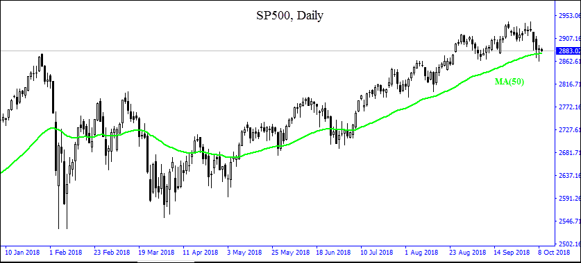 SP500 testing MA(50) 10/09/2018 Market Overview IFCM Markets chart