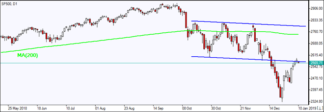 SP500 tests descending channel   01/10/2019 Market Overview IFC Markets chart