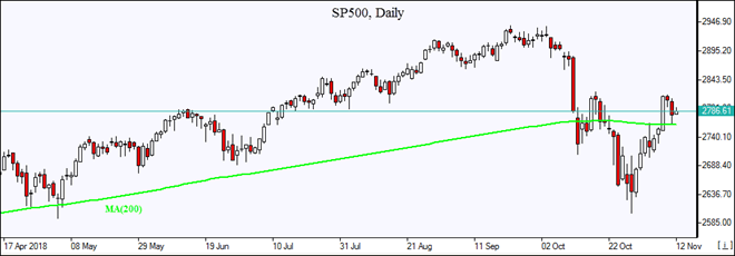 SP500 closes above resistance MA(200) Market Overview IFCM Markets chart