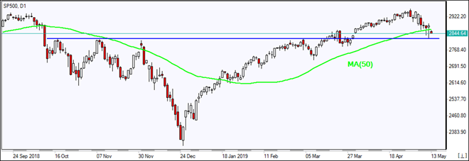 SP500 tests support below MA(50)  05/13/2019 Market Overview IFC Markets chart