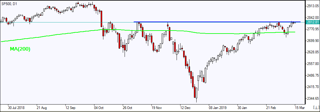 SP500 testing resistance above MA(200) line    03/15/2019 Market Overview IFC Markets chart