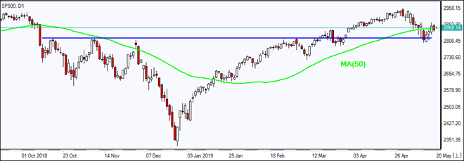 SP500 testing MA(50)  05/20/2019 Market Overview IFC Markets chart