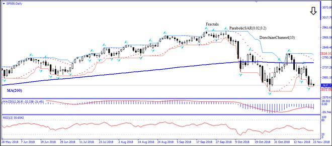 SP500 descent below MA(200) intact Technical Analysis IFC Markets chart