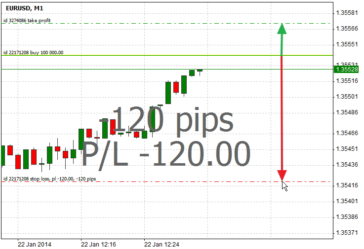 setting stop loss and take profit orders