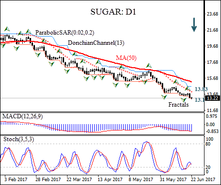 C-SUGAR Price Forecast | Expected increase in Brazil sugar