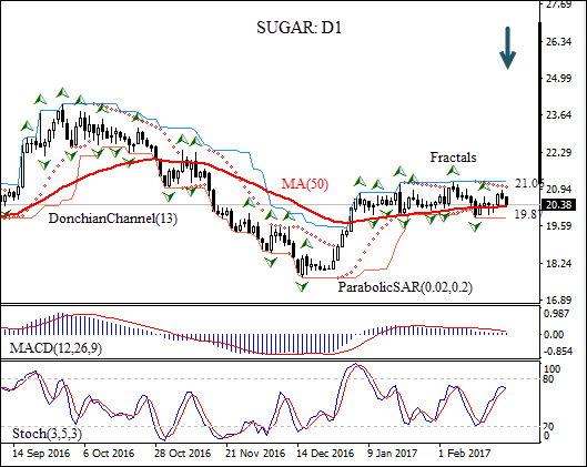 C-SUGAR Price Forecast | Lower production deficit estimate