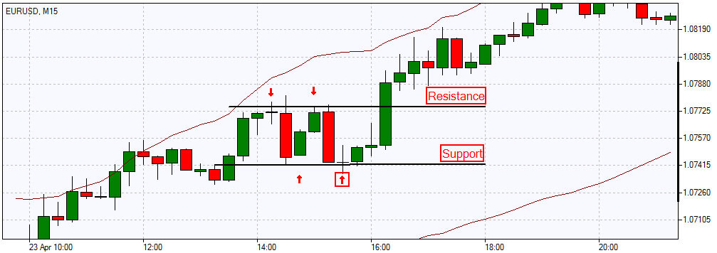 Support and Resistance Strategy (Chart)