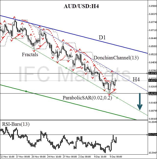 technical-analysis-charts-AUD-USD