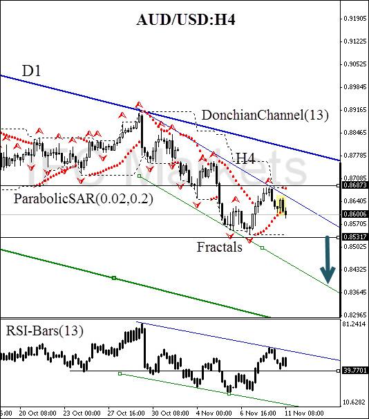 technical-analysis-chart-aud-usd