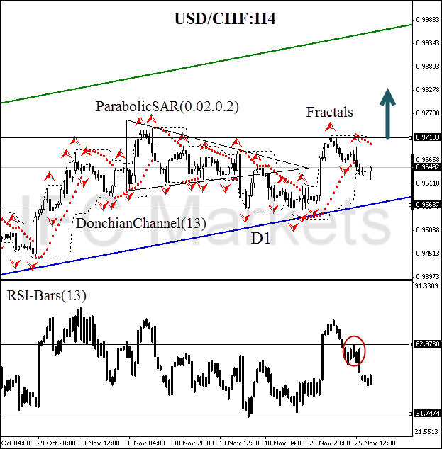 technical-analysis-charts-usd-chf